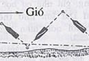 Đường đi zic zắc của thuyền buồm